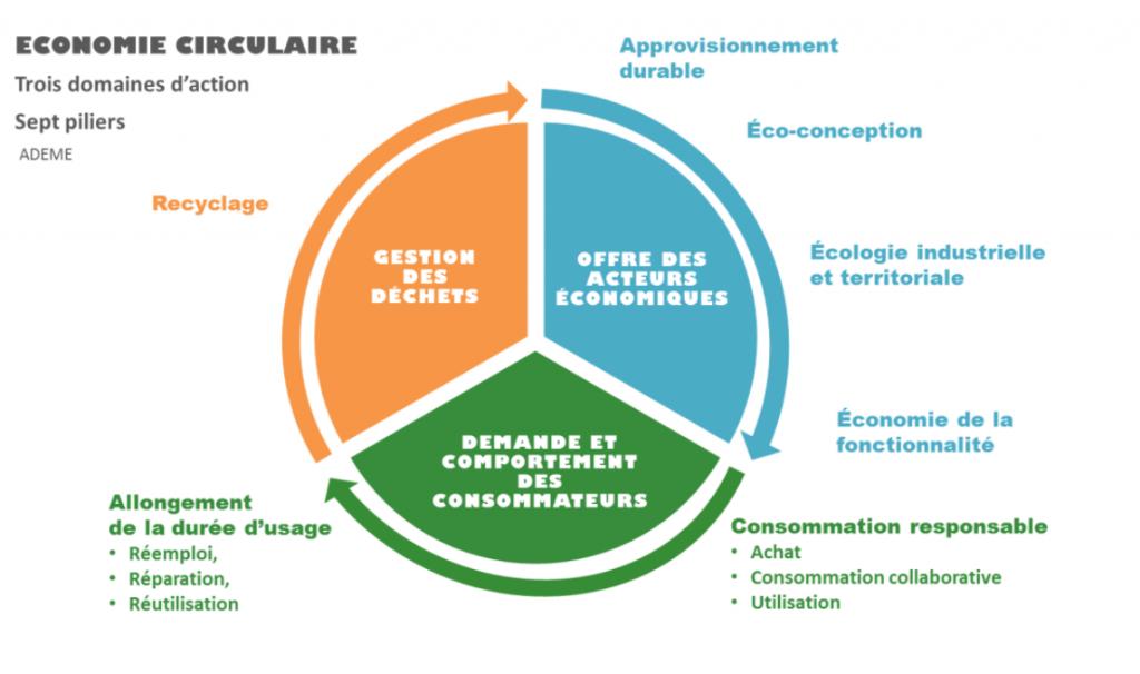 Schéma détaillé de l'économie circulaire