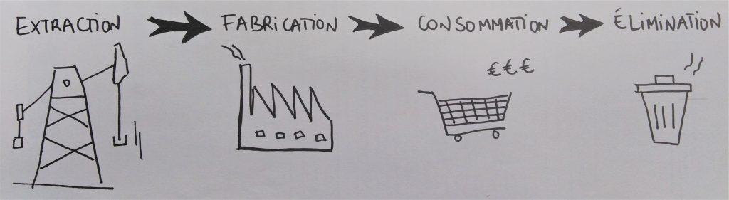 Schéma de l'économie linéaire de l'extraction à l'élimination